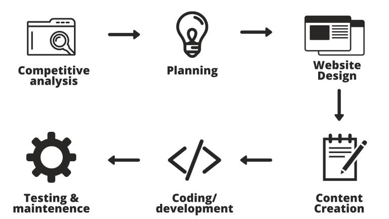 website development company bhopal MarkBuzz